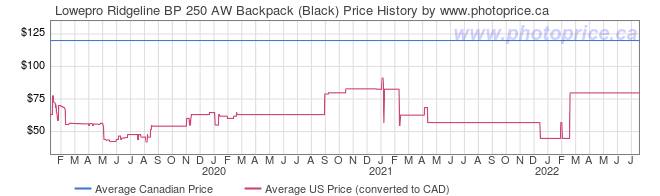 Price History Graph for Lowepro Ridgeline BP 250 AW Backpack (Black)