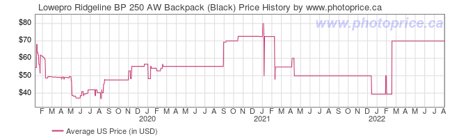 US Price History Graph for Lowepro Ridgeline BP 250 AW Backpack (Black)