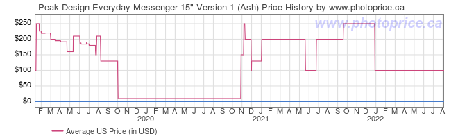 US Price History Graph for Peak Design Everyday Messenger 15