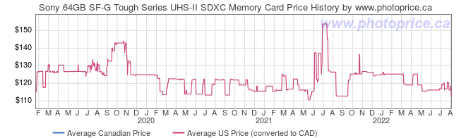 Price History Graph for Sony 64GB SF-G Tough Series UHS-II SDXC Memory Card