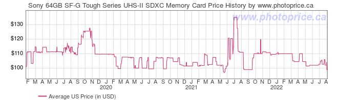 US Price History Graph for Sony 64GB SF-G Tough Series UHS-II SDXC Memory Card