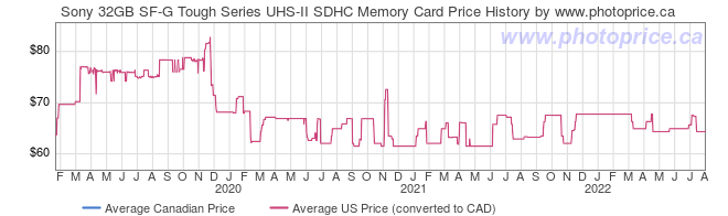 Price History Graph for Sony 32GB SF-G Tough Series UHS-II SDHC Memory Card