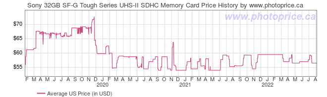 US Price History Graph for Sony 32GB SF-G Tough Series UHS-II SDHC Memory Card