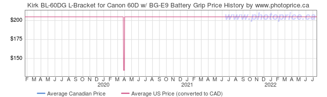 Price History Graph for Kirk BL-60DG L-Bracket for Canon 60D w/ BG-E9 Battery Grip