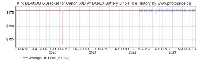 US Price History Graph for Kirk BL-60DG L-Bracket for Canon 60D w/ BG-E9 Battery Grip