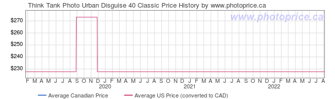 Price History Graph for Think Tank Photo Urban Disguise 40 Classic