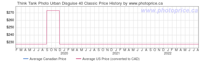 Price History Graph for Think Tank Urban Disguise 40 Classic