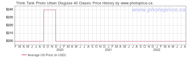 US Price History Graph for Think Tank Photo Urban Disguise 40 Classic
