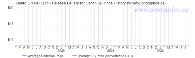 Price History Graph for Benro LPC6D Quick Release L-Plate for Canon 6D