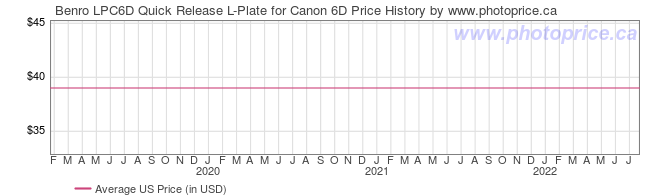 US Price History Graph for Benro LPC6D Quick Release L-Plate for Canon 6D