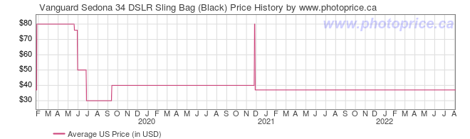 US Price History Graph for Vanguard Sedona 34 DSLR Sling Bag (Black)