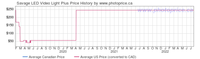 Price History Graph for Savage LED Video Light Plus