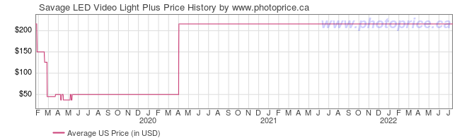 US Price History Graph for Savage LED Video Light Plus