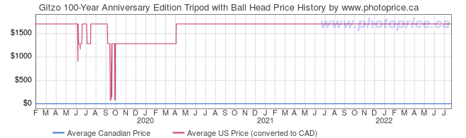 Price History Graph for Gitzo 100-Year Anniversary Edition Tripod with Ball Head