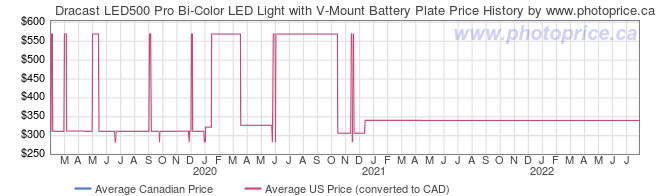 Price History Graph for Dracast LED500 Pro Bi-Color LED Light with V-Mount Battery Plate