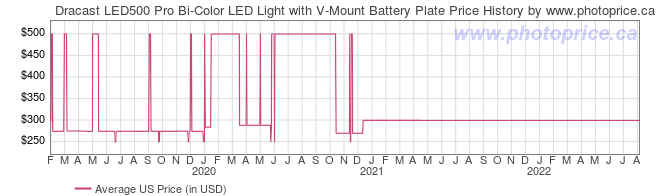US Price History Graph for Dracast LED500 Pro Bi-Color LED Light with V-Mount Battery Plate