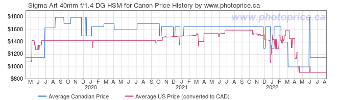 Price History Graph for Sigma 40mm f/1.4 DG HSM Art Lens for Canon EF