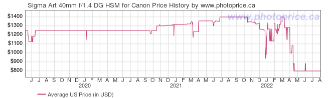 US Price History Graph for Sigma 40mm f/1.4 DG HSM Art Lens for Canon EF