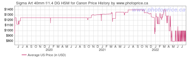 US Price History Graph for Sigma Art 40mm f/1.4 DG HSM for Canon