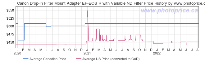 Price History Graph for Canon Drop-In Filter Mount Adapter EF-EOS R with Variable ND Filter