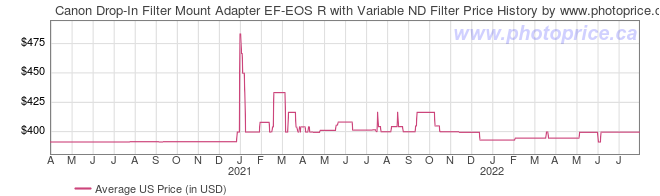 US Price History Graph for Canon Drop-In Filter Mount Adapter EF-EOS R with Variable ND Filter