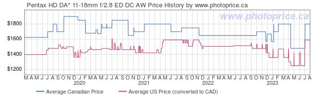 Price History Graph for Pentax HD DA* 11-18mm f/2.8 ED DC AW
