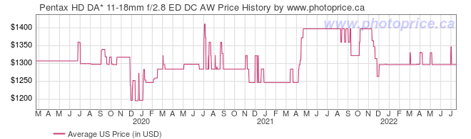 US Price History Graph for Pentax HD DA* 11-18mm f/2.8 ED DC AW