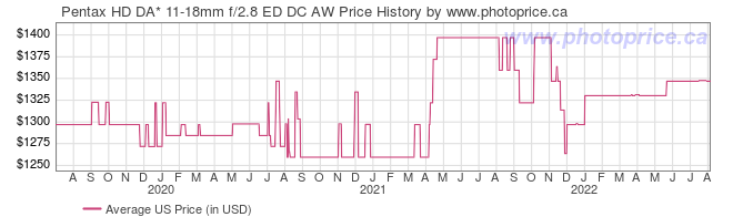 US Price History Graph for Pentax HD DA* 11-18mm f/2.8 ED DC AW
