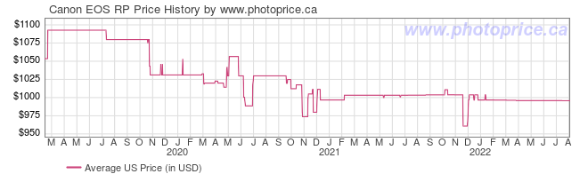 US Price History Graph for Canon EOS RP