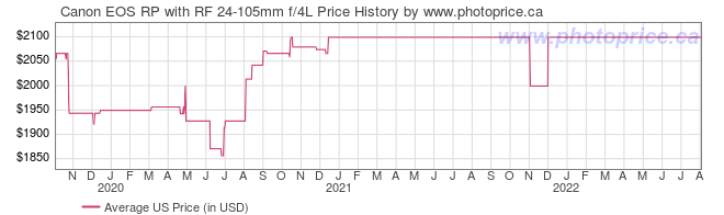 US Price History Graph for Canon EOS RP with RF 24-105mm f/4L