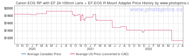 Price History Graph for Canon EOS RP with EF 24-105mm Lens + EF-EOS R Mount Adapter