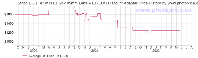 US Price History Graph for Canon EOS RP with EF 24-105mm Lens + EF-EOS R Mount Adapter