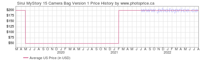 US Price History Graph for Sirui MyStory 15 Camera Bag Version 1