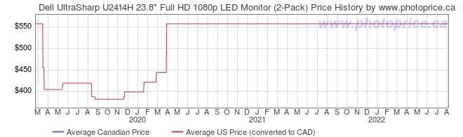 Price History Graph for Dell UltraSharp U2414H 23.8