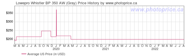 US Price History Graph for Lowepro Whistler BP 350 AW (Gray)