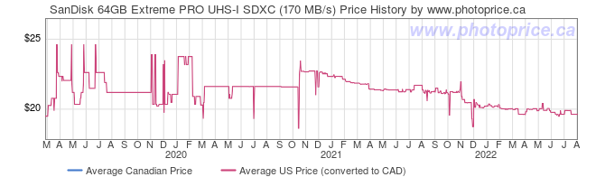 Price History Graph for SanDisk 64GB Extreme PRO UHS-I SDXC (170 MB/s)