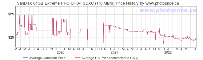 Price History Graph for SanDisk 64GB Extreme PRO UHS-I SDXC (170MB/s)