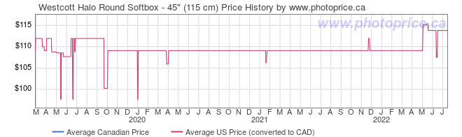 Price History Graph for Westcott Halo Round Softbox - 45