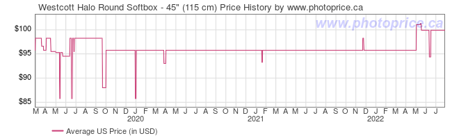 US Price History Graph for Westcott Halo Round Softbox - 45