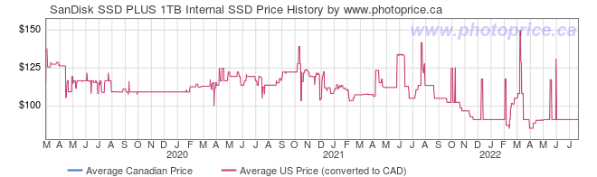 Price History Graph for SanDisk SSD PLUS 1TB Internal SSD