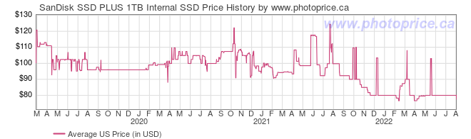 US Price History Graph for SanDisk SSD PLUS 1TB Internal SSD