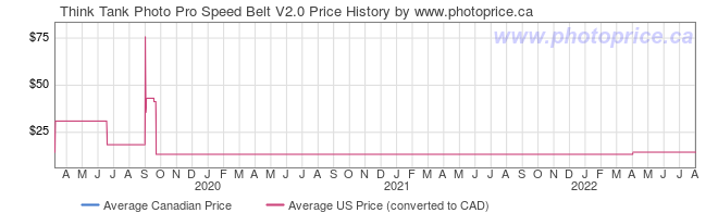 Price History Graph for Think Tank Photo Pro Speed Belt V2.0