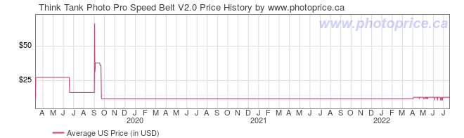 US Price History Graph for Think Tank Photo Pro Speed Belt V2.0