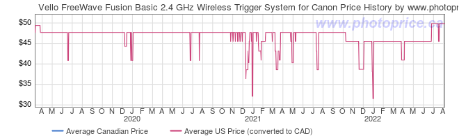 Price History Graph for Vello FreeWave Fusion Basic 2.4 GHz Wireless Trigger System for Canon