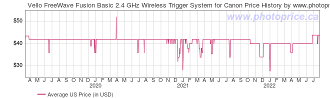 US Price History Graph for Vello FreeWave Fusion Basic 2.4 GHz Wireless Trigger System for Canon
