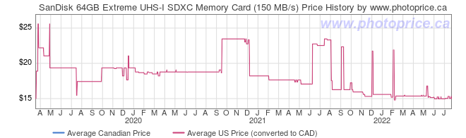 Price History Graph for SanDisk 64GB Extreme UHS-I SDXC Memory Card (150 MB/s)