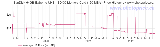 US Price History Graph for SanDisk 64GB Extreme UHS-I SDXC Memory Card (150 MB/s)