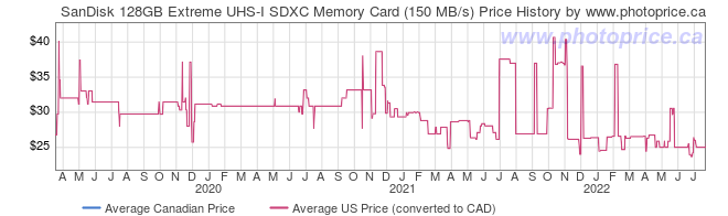 Price History Graph for SanDisk 128GB Extreme UHS-I SDXC Memory Card (150 MB/s)