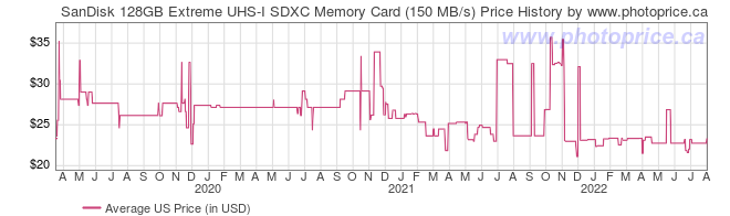 US Price History Graph for SanDisk 128GB Extreme UHS-I SDXC Memory Card (150 MB/s)