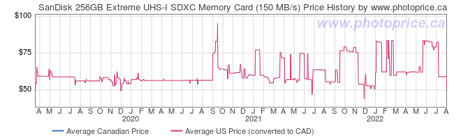 Price History Graph for SanDisk 256GB Extreme UHS-I SDXC Memory Card (150 MB/s)